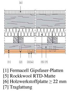 f90 decke fermacell mischungsverh ltnis zement. Black Bedroom Furniture Sets. Home Design Ideas